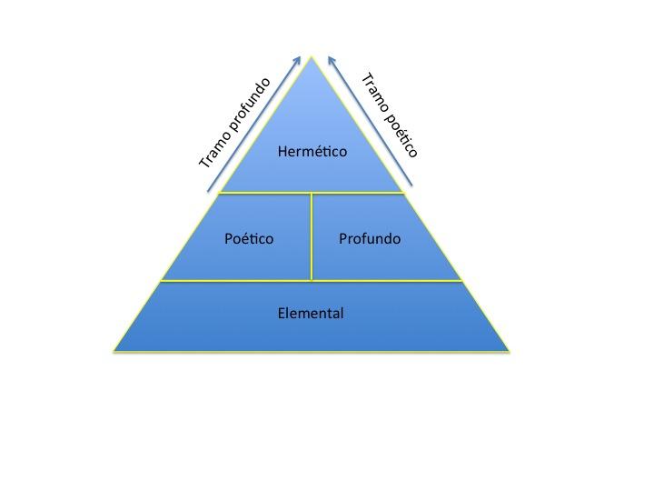 Triángulo literario